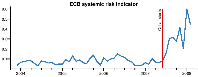 ECB Systemic Risk Stress Indicator Crisis