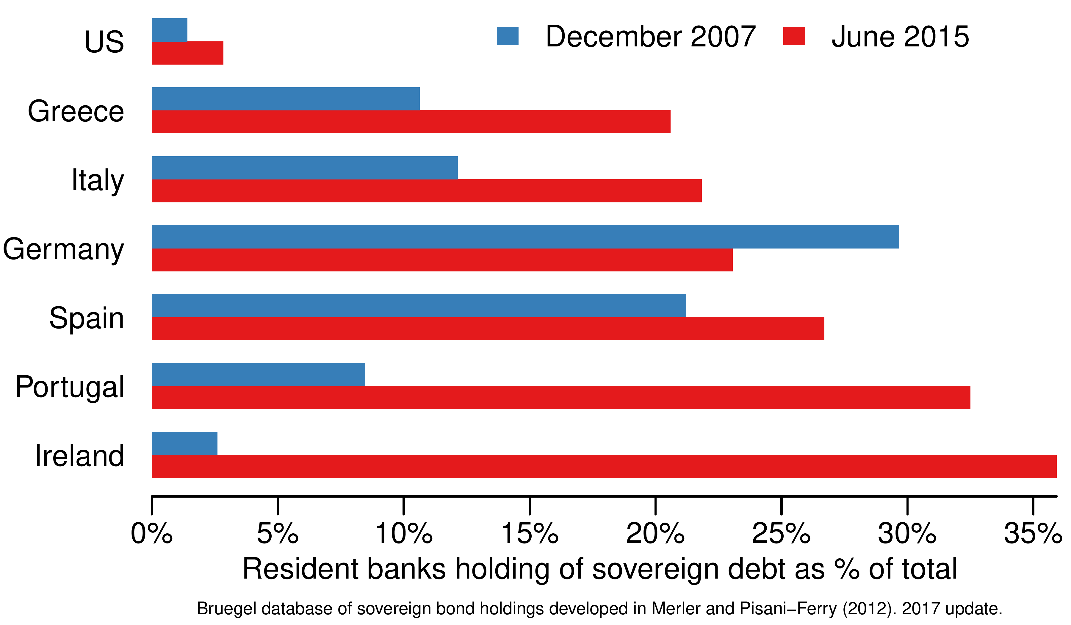 Bank sovereign debt holdings