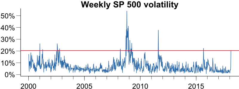 Using volatility to predict large losses on the SP-500 compared to actual losses